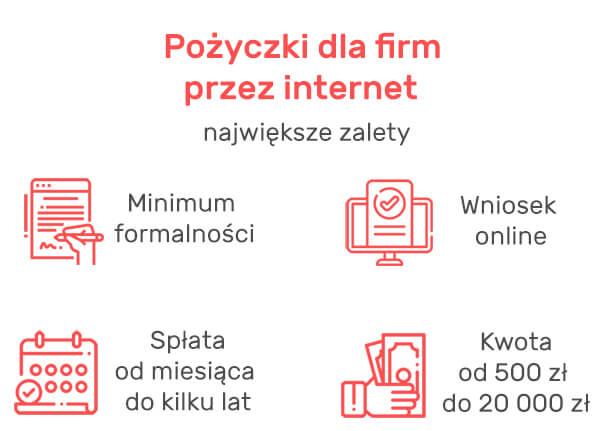 Pożyczki dla firm przez internet