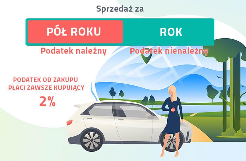 podatek-od-sprzedazy-samochodu