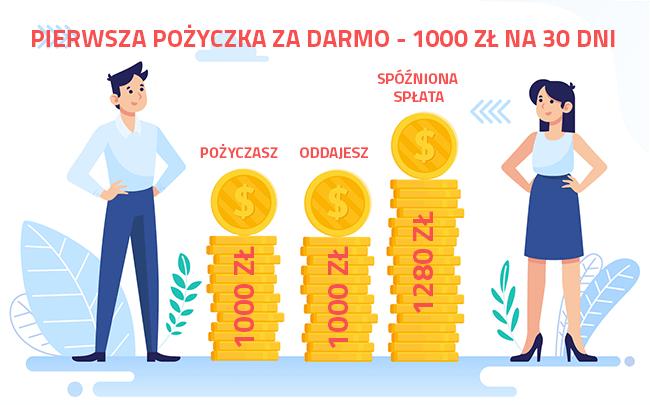 pierwsza pożyczka za darmo 1000 zł na 30 dni