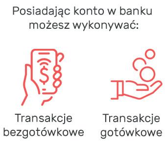rodzaje operacji na koncie bankowym