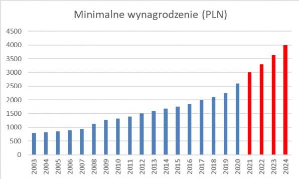 wzrost płacy minimalnej w Polsce w latach 2019 - 2021