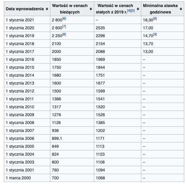 Historyczne stawki wynagrodzenia minimalnego w Polsce