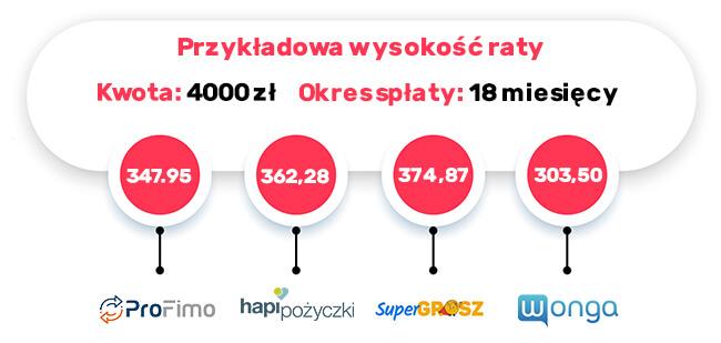 pro fimo - porównanie kosztów pożyczki