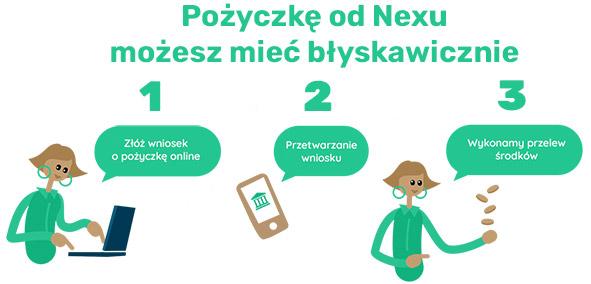 pożyczka od nexu - 3 kroki
