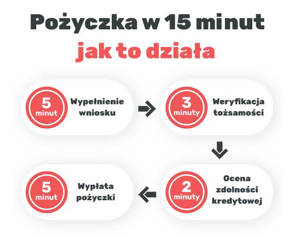 pożyczki w 15 minut - jak to działa