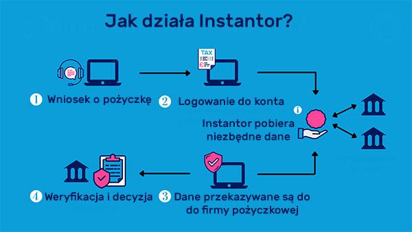 proces weryfikacji instantor